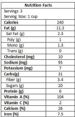 Pumpkin Smoothie nutrition facts